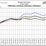 February 2014 Vancouver Property Statistics Released