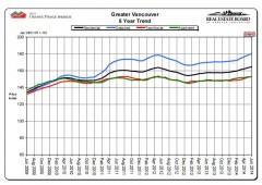 Vancouver Home Price Index (HPI) chart for June 2014