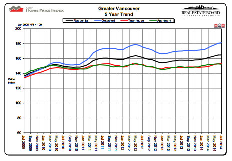 Vancouver HPI )Home Price Index) Chart for end of July 2014