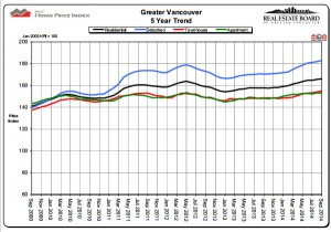 vancouver home price index chart 2014-09
