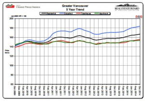 Vancouver home price index chart for October 2014