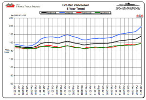 vancouver home price index chart 2015-04