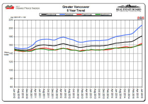 vancouver home price index chart 2015-06
