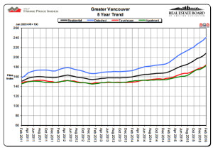 vancouver home price index chart 2016-02